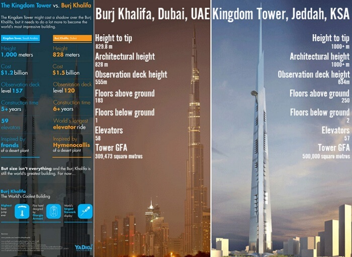 Dubai Creek Harbour vs Burj Khalifa