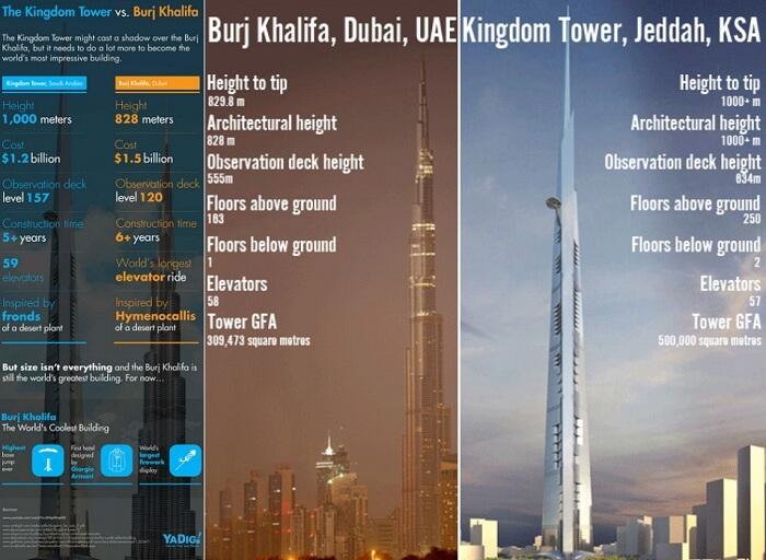 Dubai Creek Harbour vs Burj Khalifa
