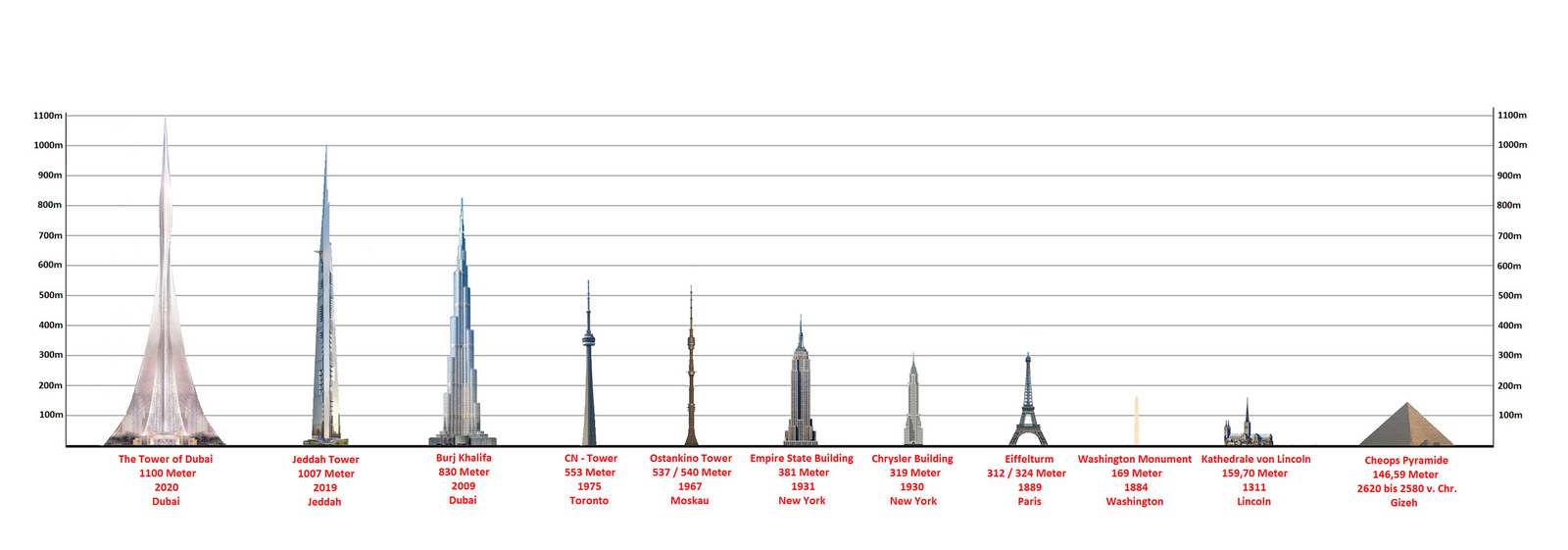 Dubai Creek Tower Height